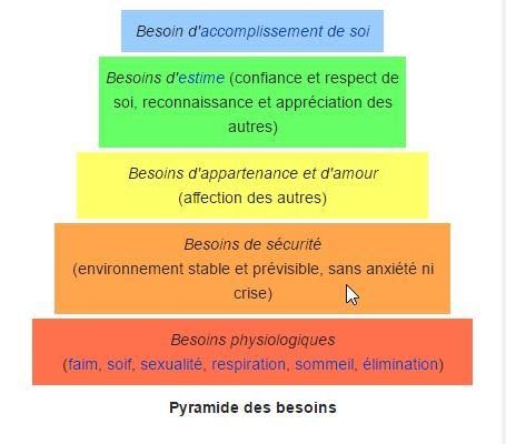 Maslow-Pyramide des besoins — Wikipédia - raisons de démissionner